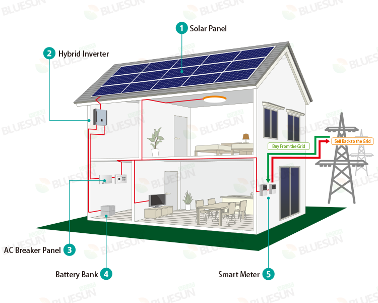 buy 10kw hybrid solar system installed on roof,professional 10kw, Wiring diagram